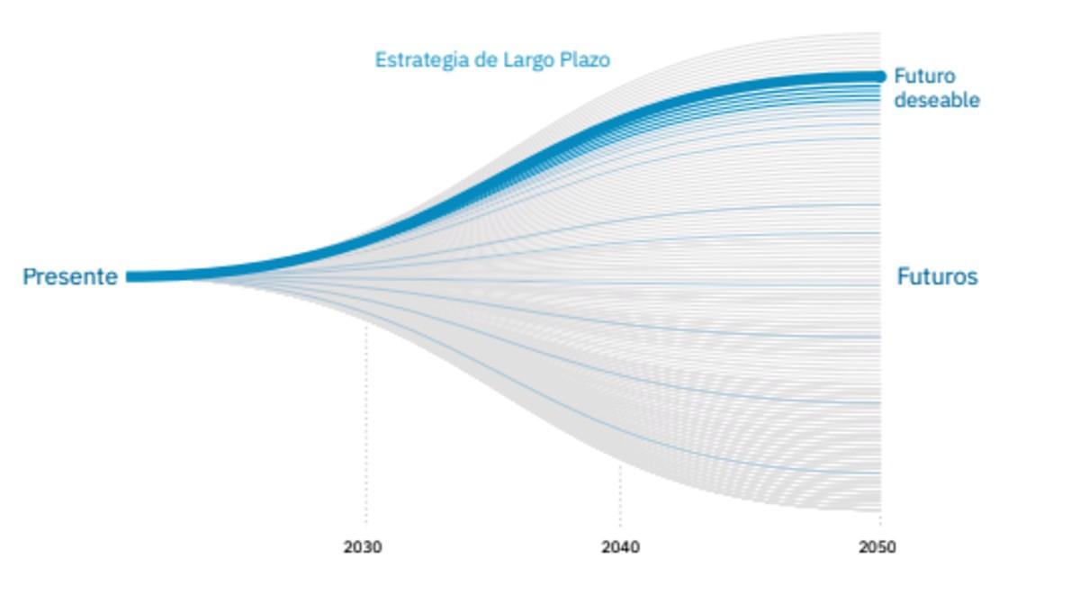 grafica-sanchez-espana-2050-futuro-deseable