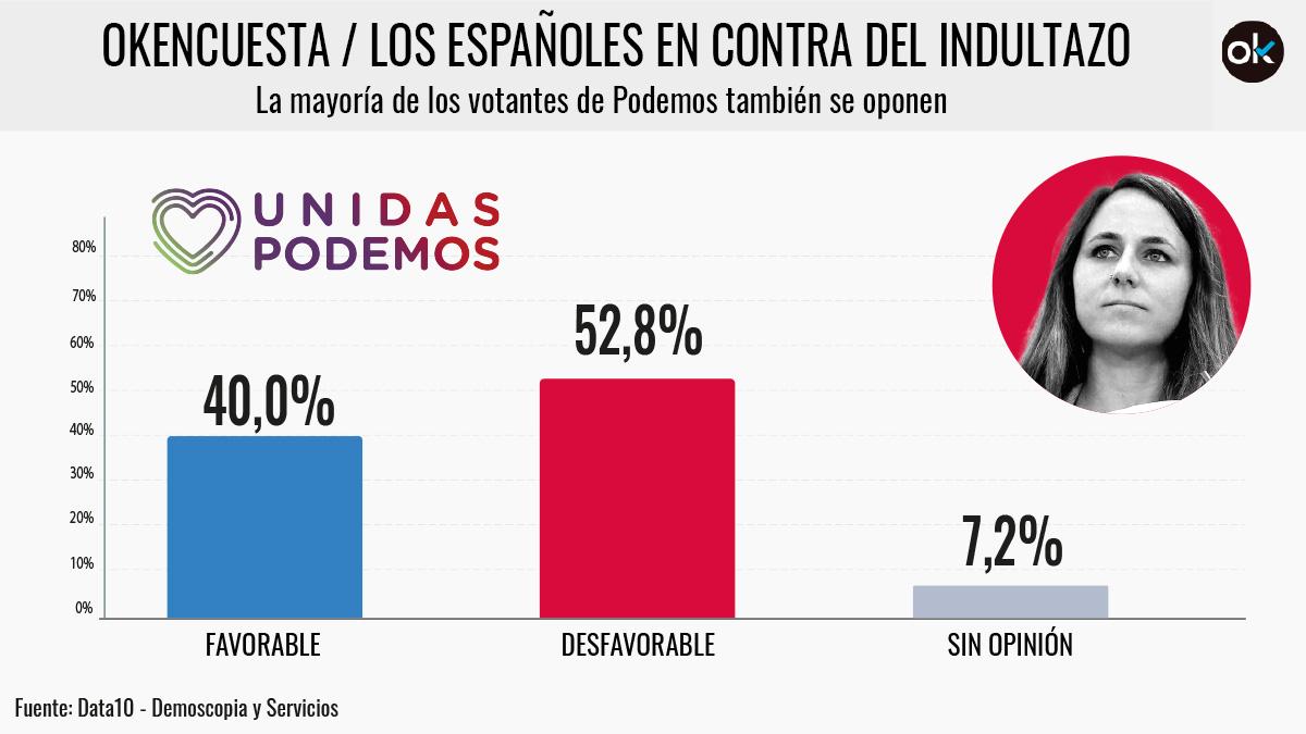 El 52,8% de los votantes de Podemos rechaza los indultos a los golpistas.