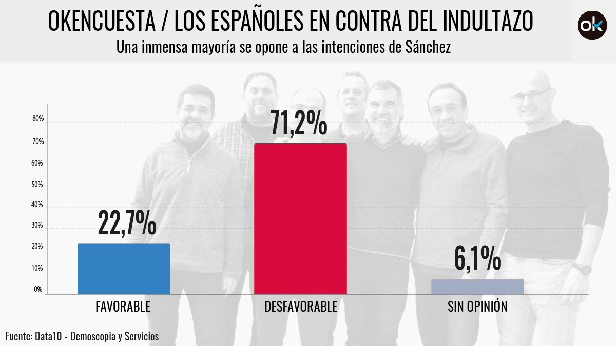 El 71,2% de los españoles en contra de los indultos a los golpistas.