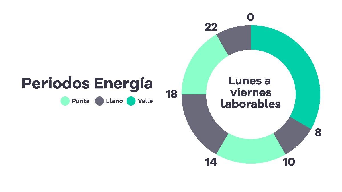 Nuevas tarifas eléctricas. Gana Energía