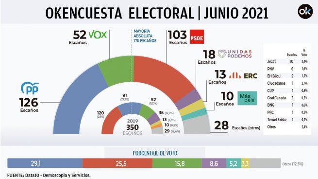 El PP sigue disparado: logra la mayoría con Vox mientras Sánchez se entrega al golpismo