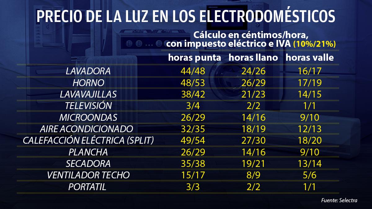 Electrodomésticos bajada IVA.