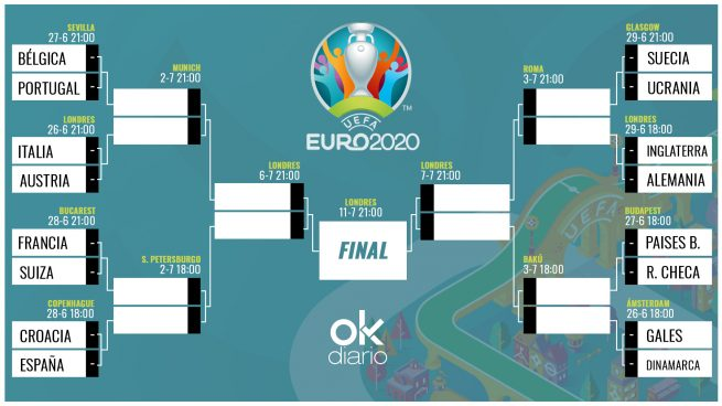 Cuadro octavos Eurocopa