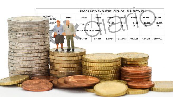 La reforma elevará el pago un 4% por cada año trabajado por encima de la edad de jubilación
