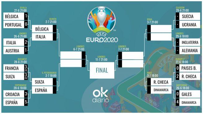 eurocopa cuadro