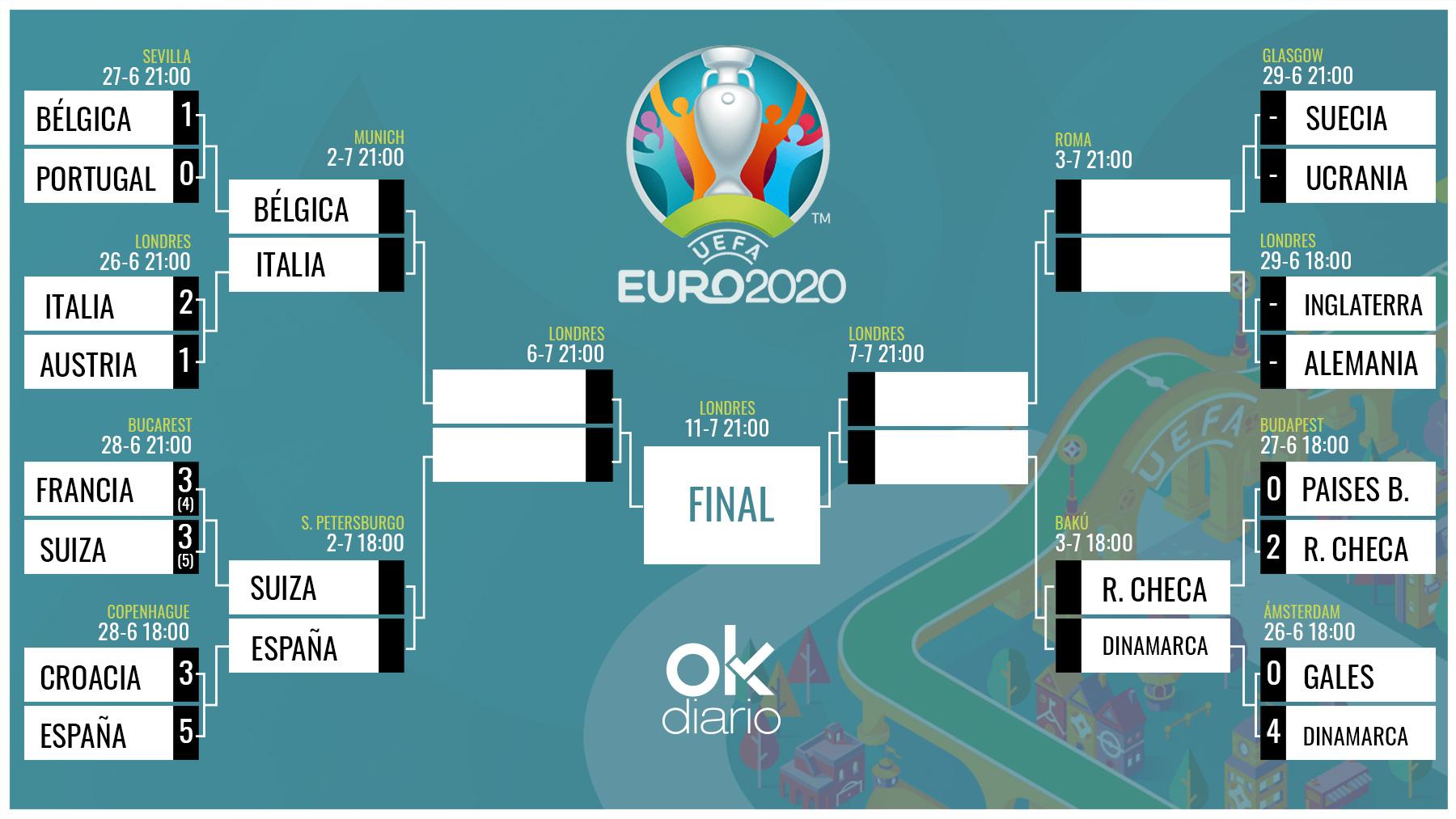 España se enfrentará a Suiza: así queda el cuadro final de la Eurocopa.