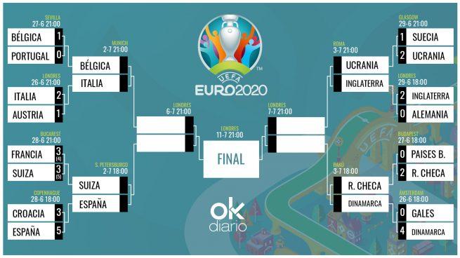 Cuartos final Eurocopa