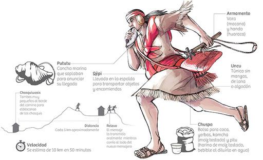 chasqui-inca