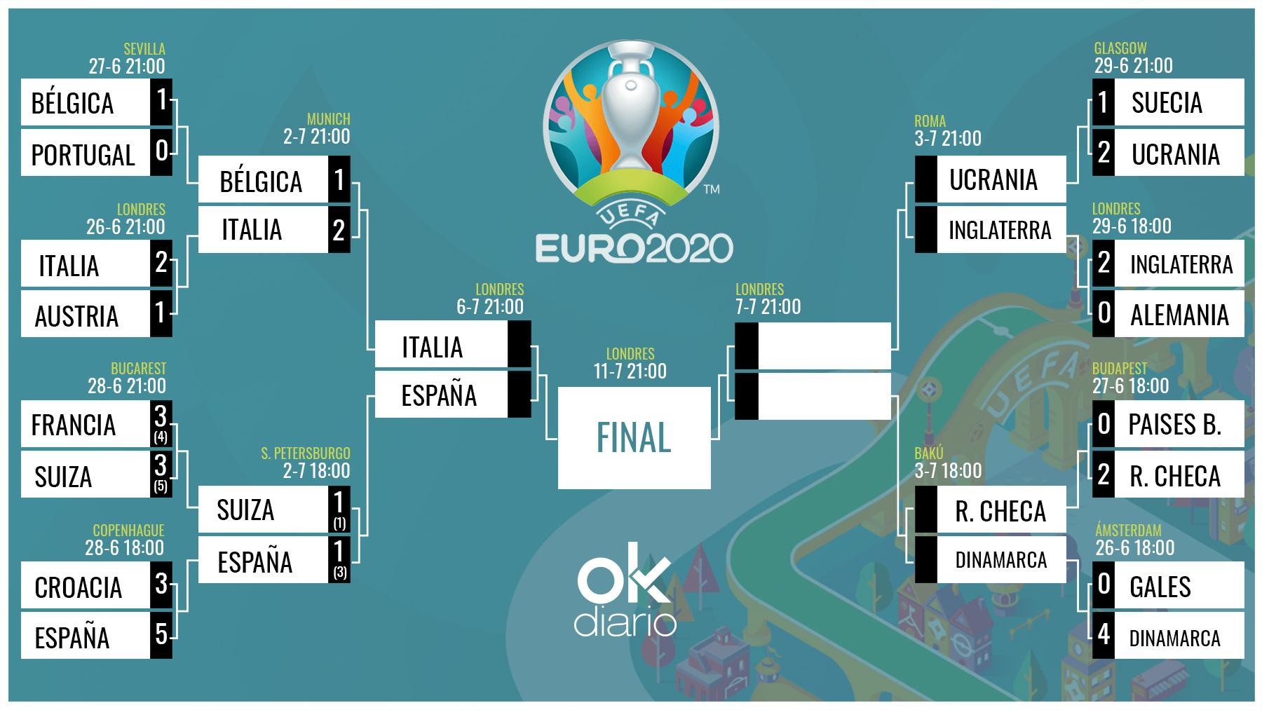Así queda el cuadro de la Eurocopa tras las victorias de España e Italia.