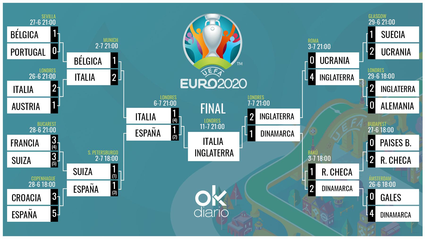 Inglaterra e Italia jugarán la final de la Eurocopa 2020.