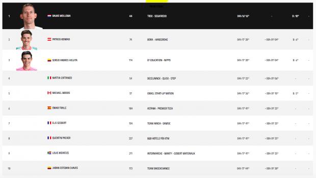 Clasificación etapa 14 Tour Francia