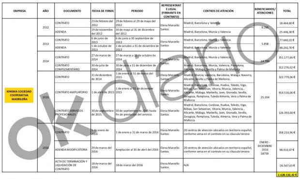 Resumen de los pagos de la Embajada de Ecuador en España a Kinema, la cooperativa de Podemos.
