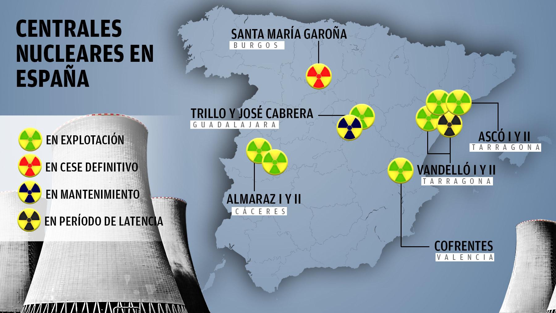 Centrales nucleares en España.