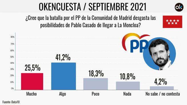 El 66,7% cree que la batalla por el PP de Madrid desgasta a Casado para llegar a La Moncloa