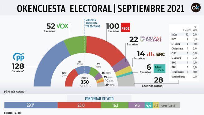 encuesta electoral