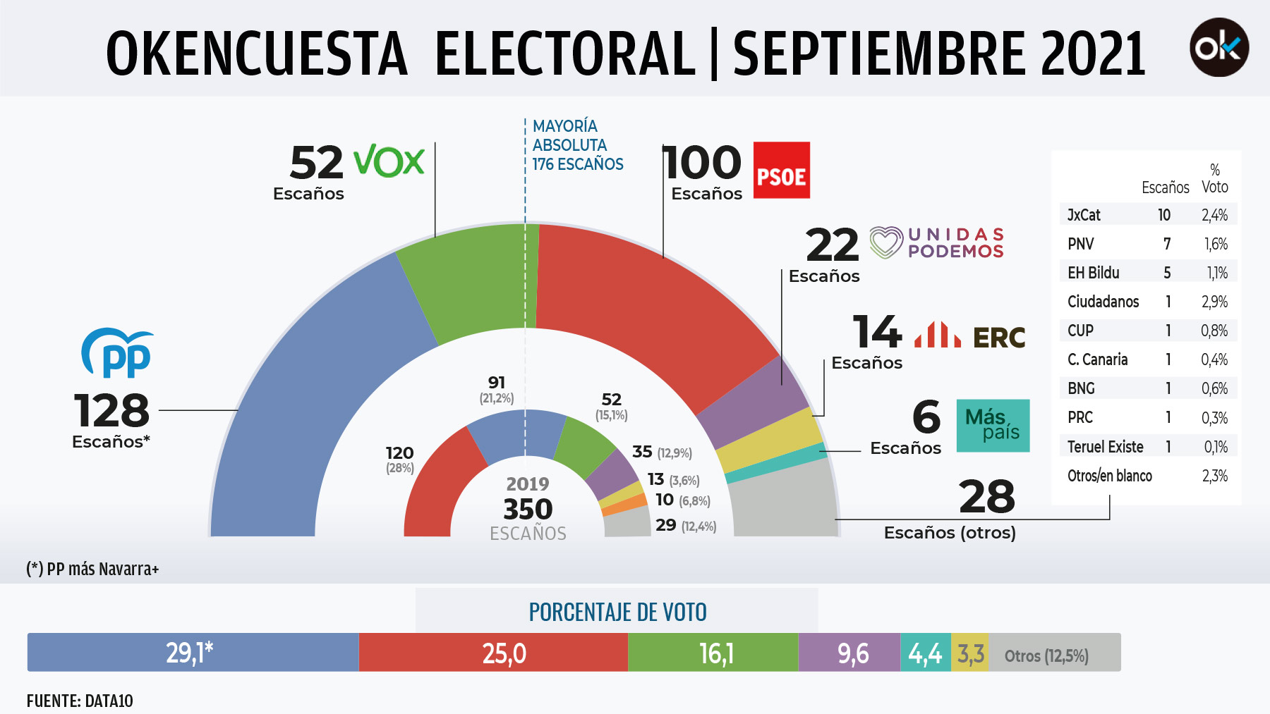 Encuesta electoral de Data10.