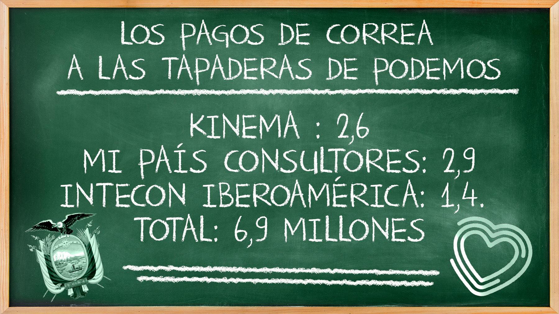 Los pagos que el Gobierno de Rafael Correa hizo a las consultoras de Podemos.