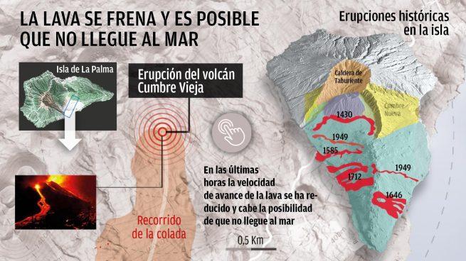 La lava del volcán de La Palma se ralentiza: es posible que no llegue al mar