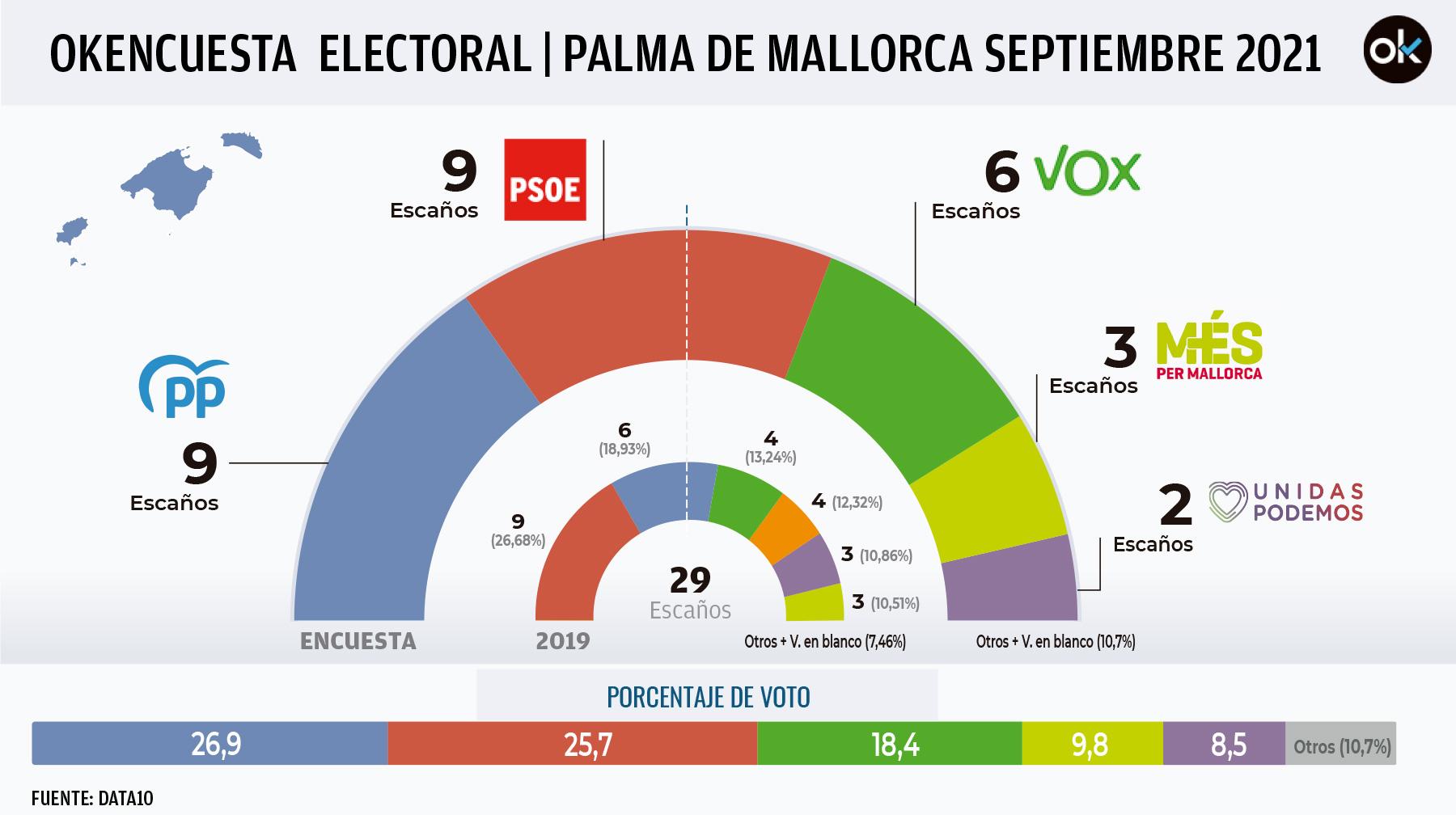 Okencuesta-electoral-Palma-mallorca-(2)