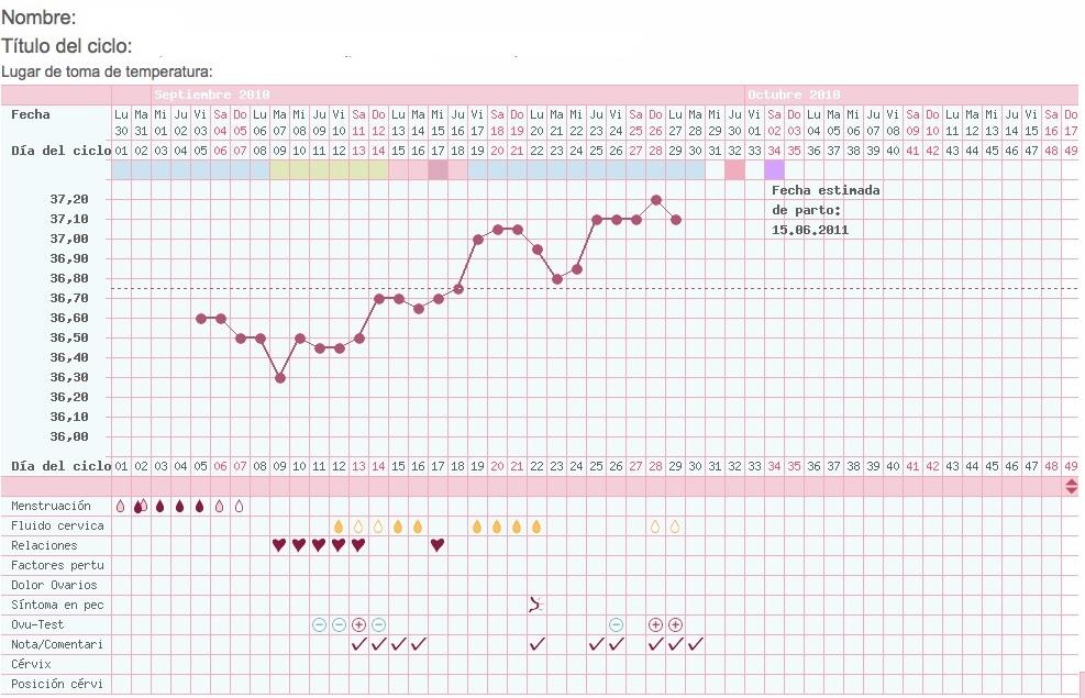 la temperatura corporal sube en embarazo