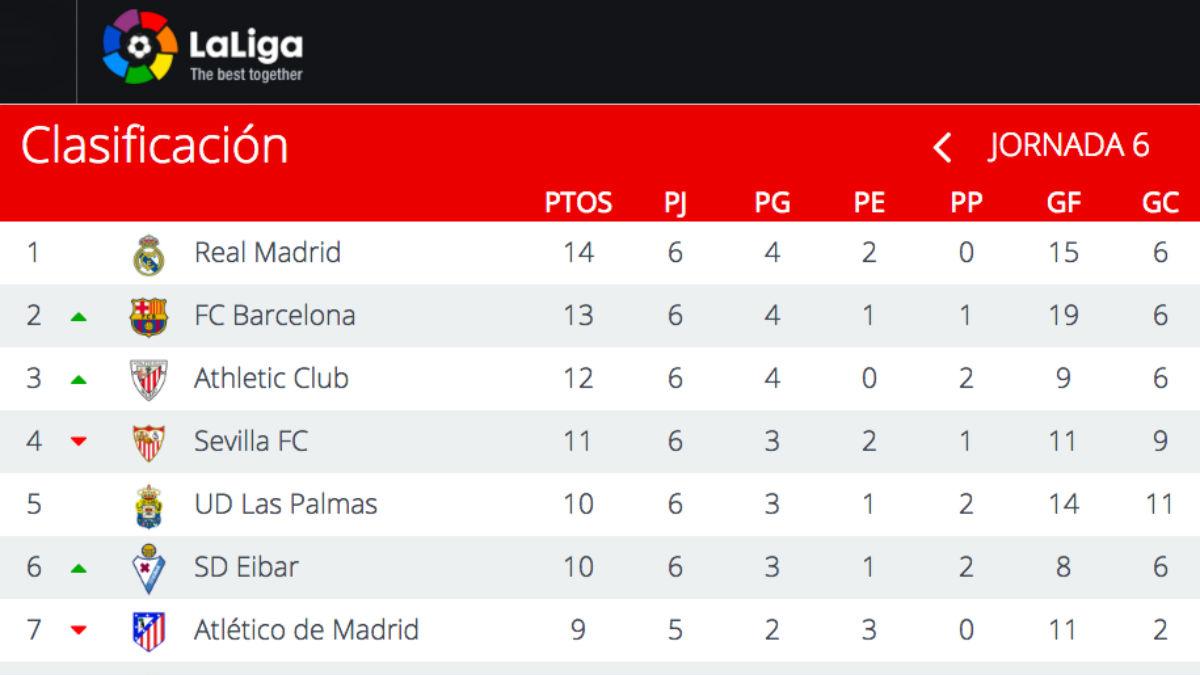 Calma: el Real Madrid sigue líder de la Liga