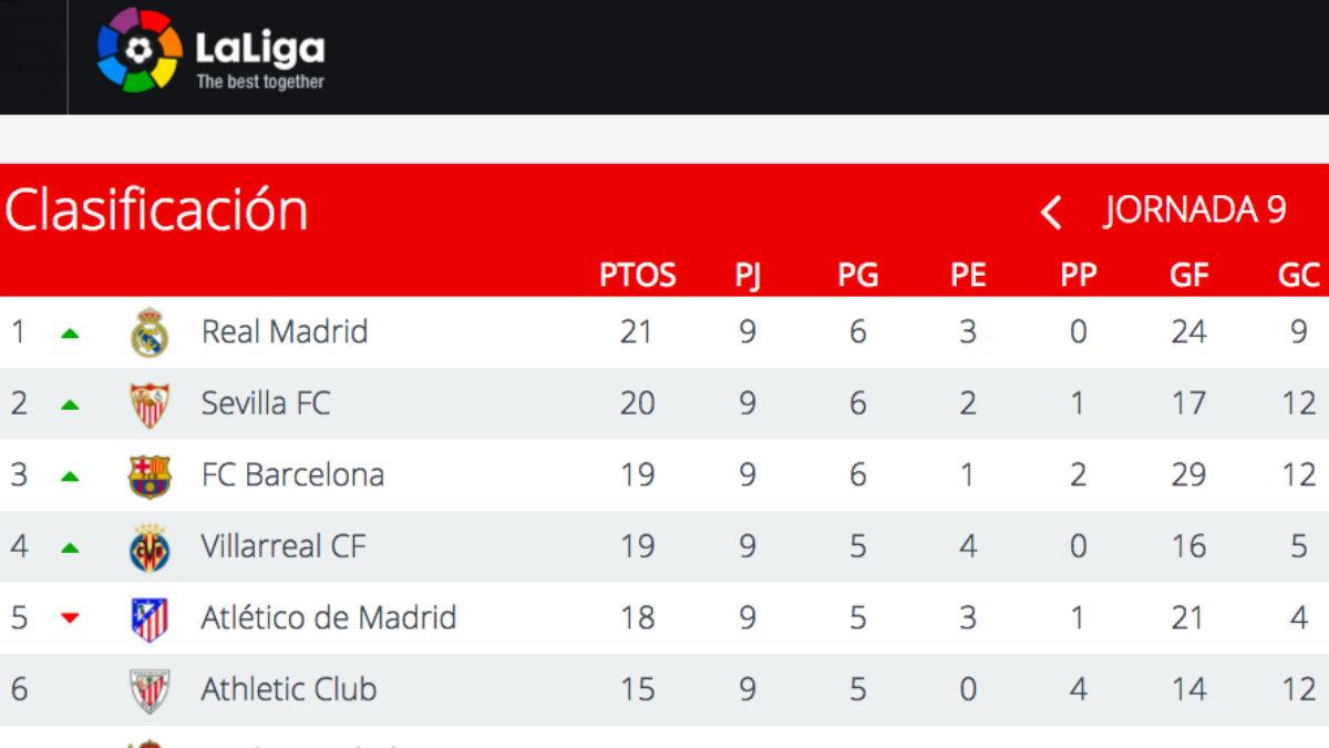 Clasificación de la Liga tras la jornada 9.