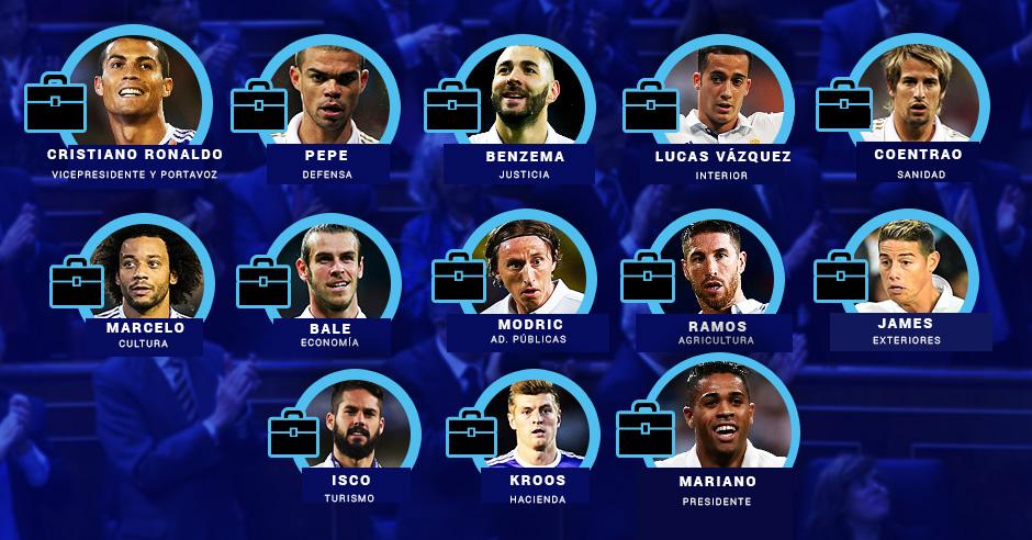 Los jugadores del Real Madrid y los ministerios que podrían ocupar.