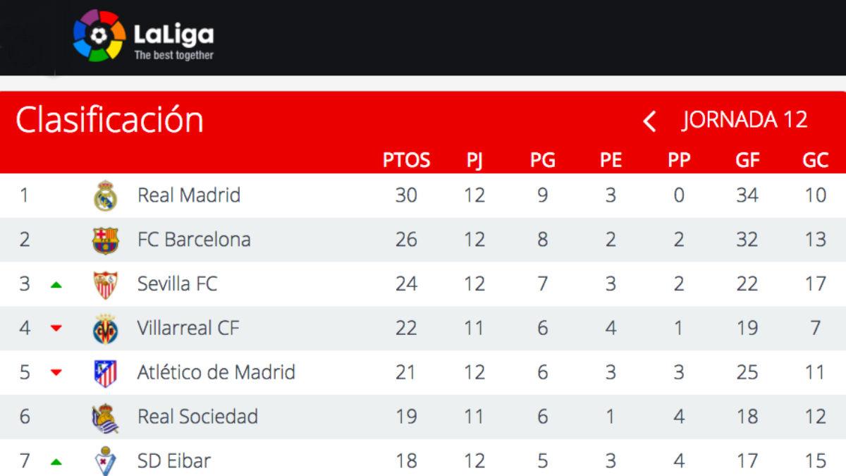 El Real Madrid, más líder tras la jornada 12.
