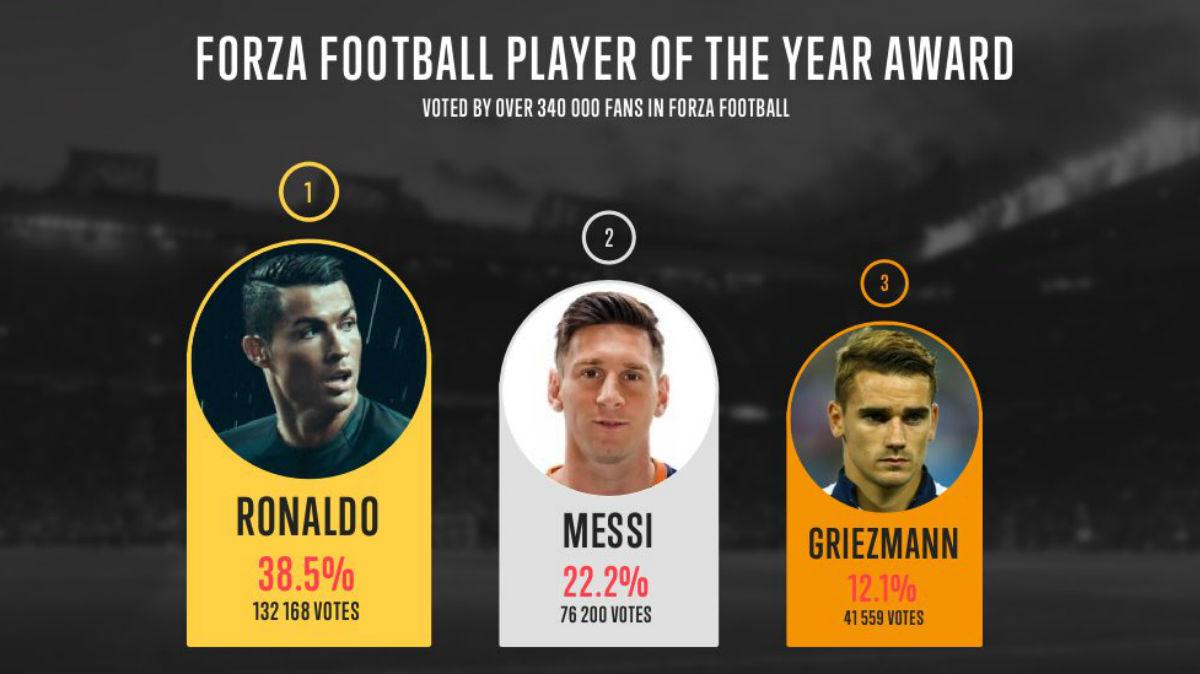 Cristiano Ronaldo mejor jugador de 2016 para Forza Football. (Twitter)