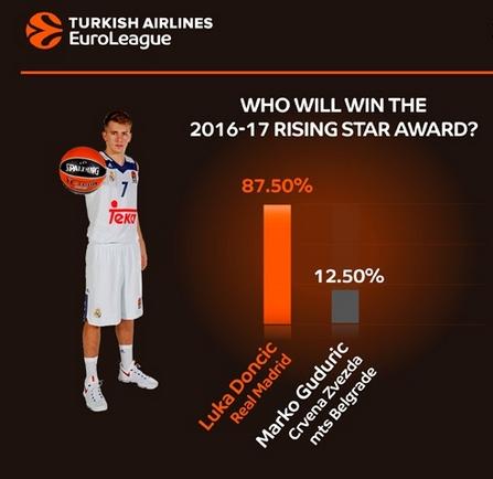 Luka Doncic será el mejor joven de la Euroliga, según los managers de la competición