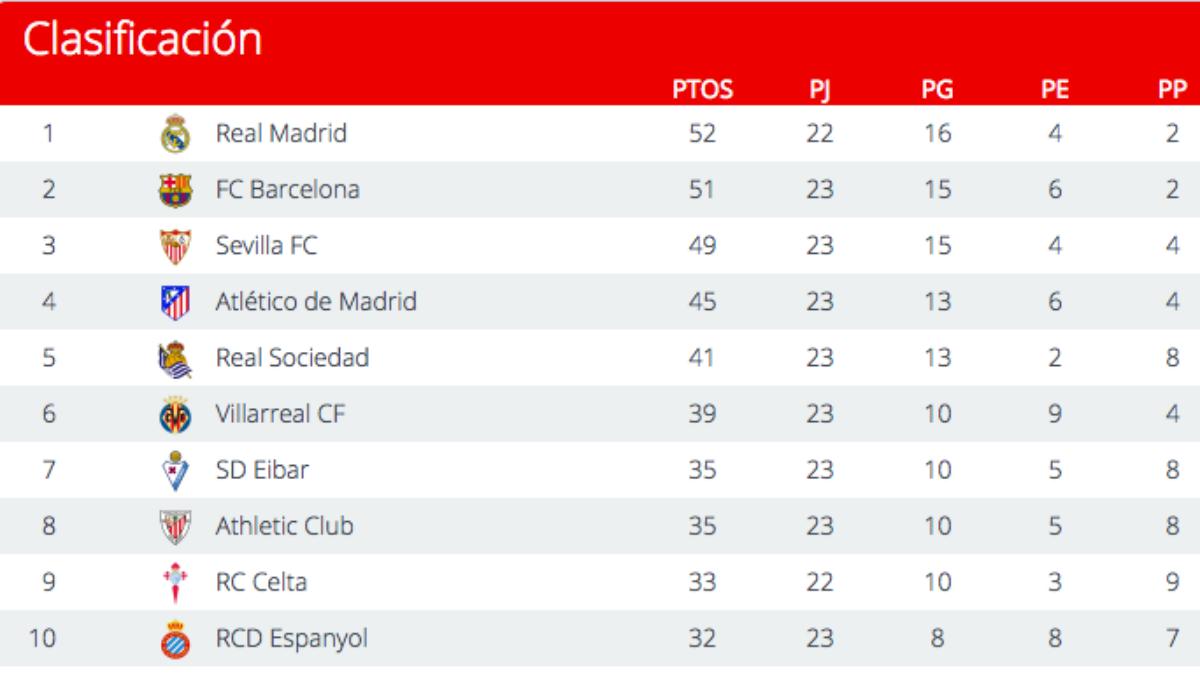 Clasificación de la Liga tras la disputa del Valencia vs Real Madrid.