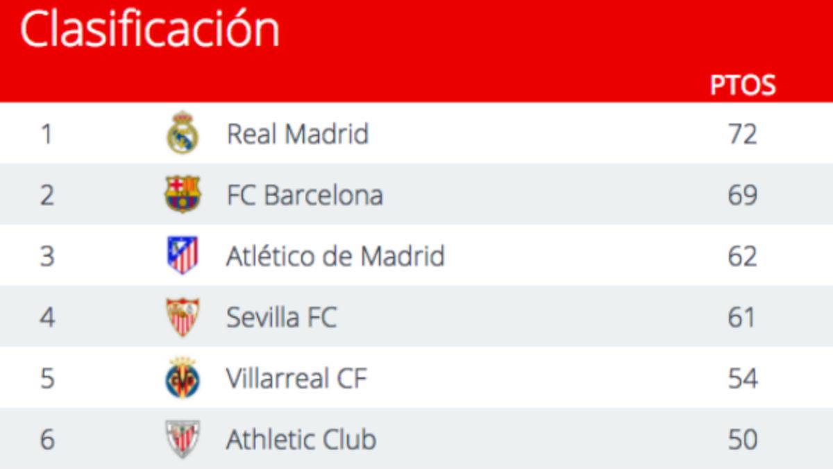 El Real Madrid es más líder: tres puntos sobre el Barça… y un partido menos