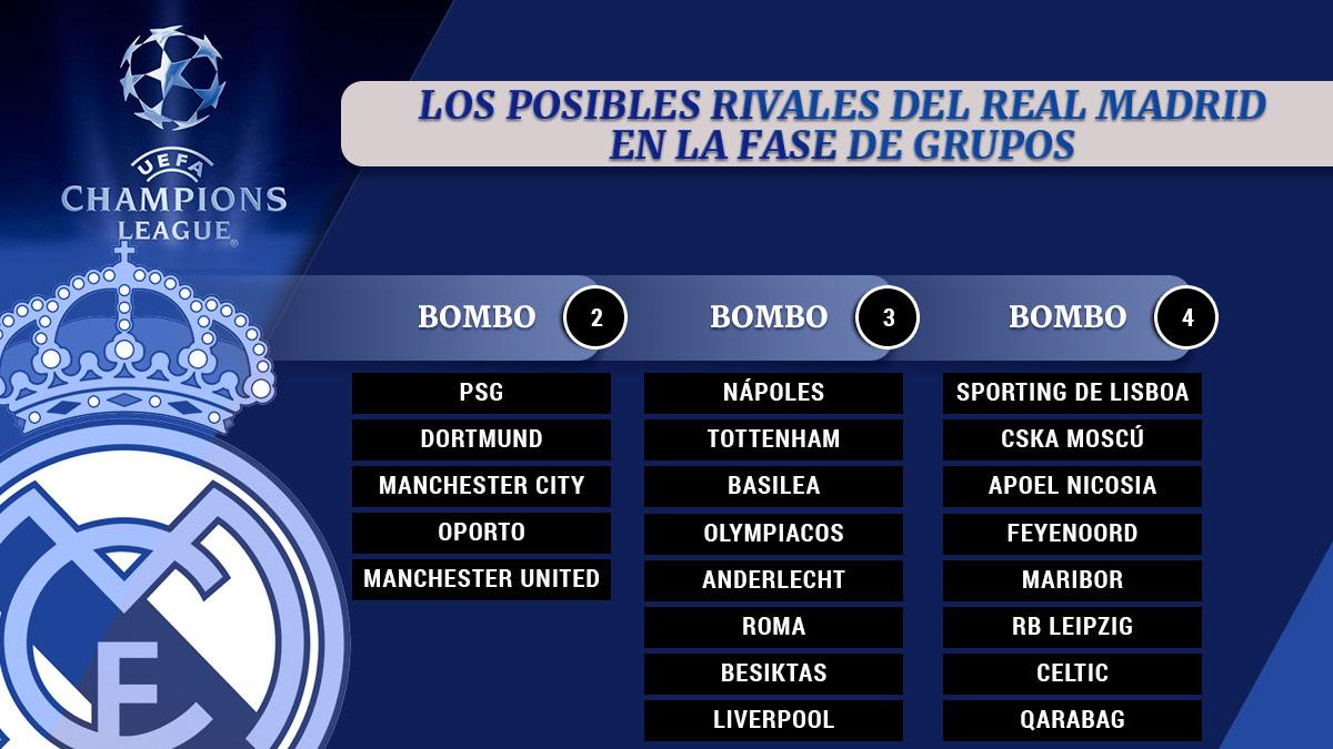 Los 32 participantes en la próxima edición de la Champions League.