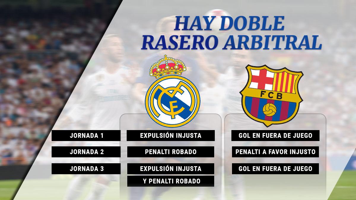 Los datos no mienten. Al Real Madrid le están perjudicando los árbitros.
