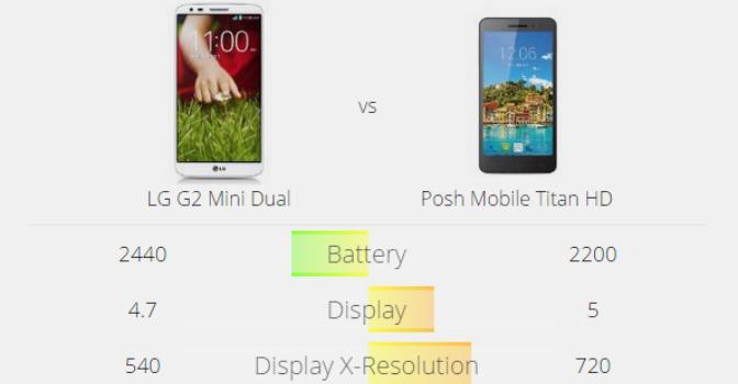 Product Chart, la herramienta que te encuentra el móvil perfecto
