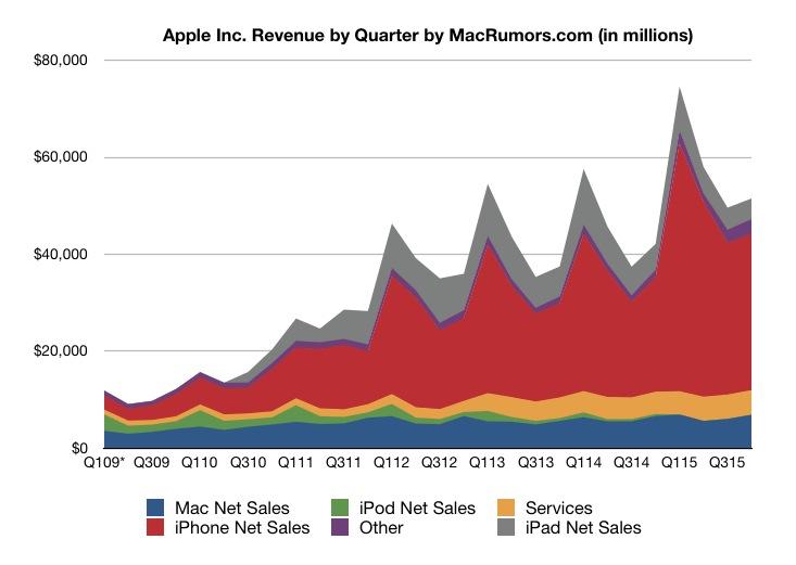 Evolucion Ingresos Apple octubre 2015