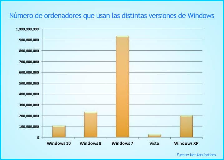 Usuarios distintas versiones windows
