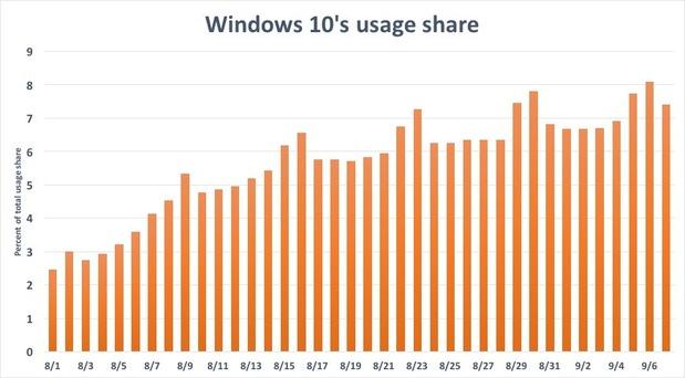 windows-10-uso