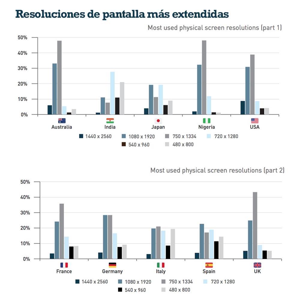 Estudio DeviceAtlas-resoluciones mas populares 2