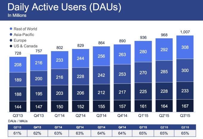 Facebook evolucion usuarios
