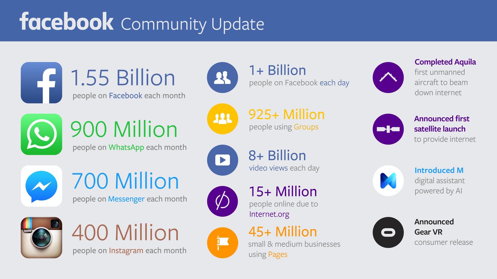 facebook-usuarios-cifras