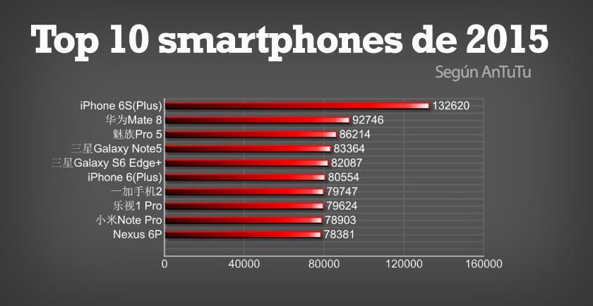 Top 10 smartphones 2015 antutu