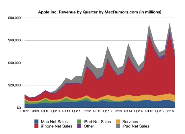 Ingresos Apple Q2 2016