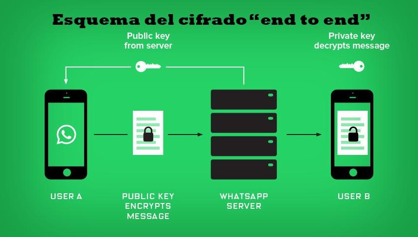 WhatsApp cifrado esquema