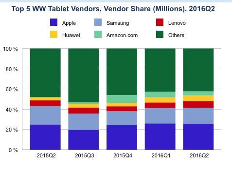 Ventas tabletas IDC Q2 2016 -2