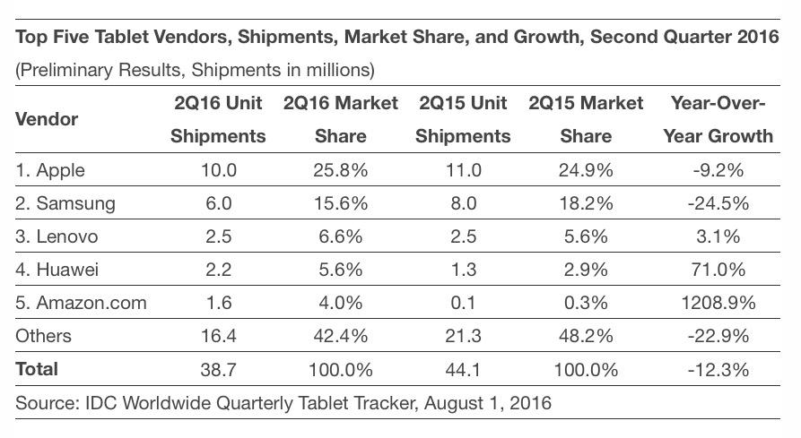 Ventas tabletas IDC Q2 2016
