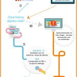 En esta infografía, elaborada por INCIBE y OSI (la Oficina de Seguridad del Internauta) puedes encontrar una guía de cómo actuar para evitar ser atacado por un mensaje fraudulento.