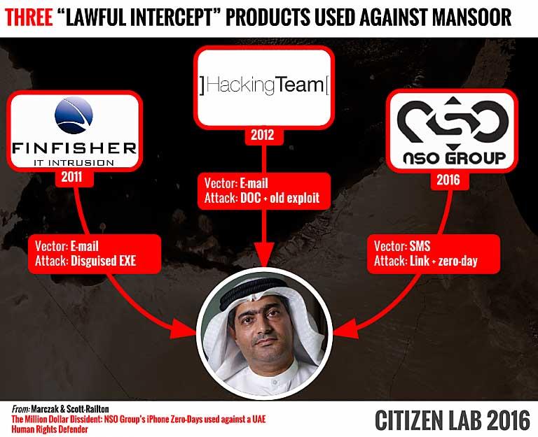 El malware Pegasus ha sido descubierto tras el ataque que alcanzó al iPhone del activista por los derechos humanos, Ahmed Mansoor.