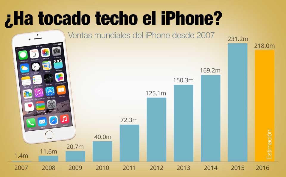 Grafico ventas iPhone 2016