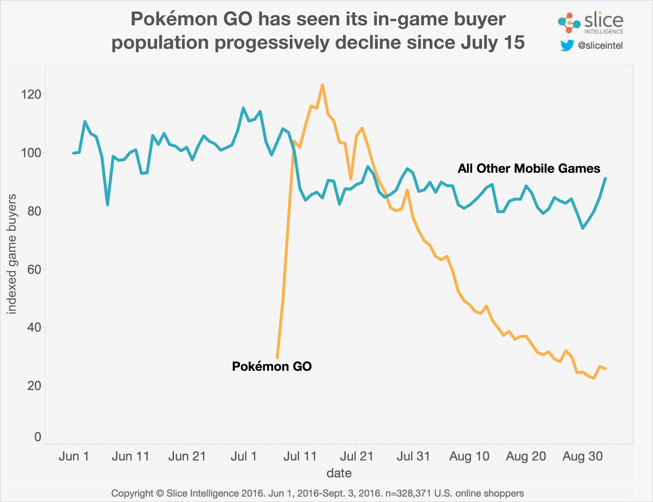 pokemon-go-nuevos-descensos-02